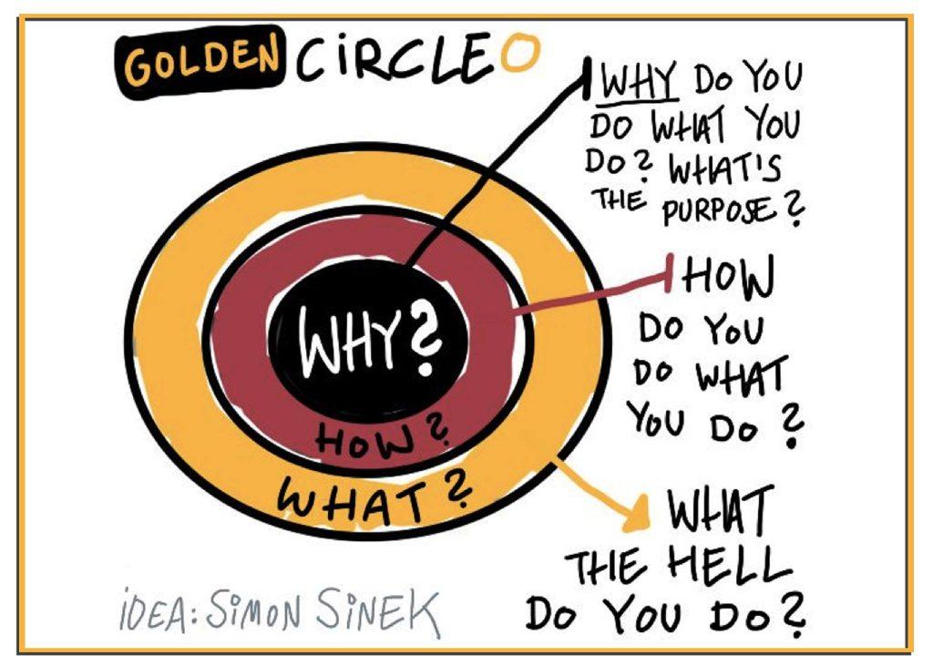 """အောင်မြင်လိုသူတိုင်း သိရှိထားသင့်တဲ့ """"Golden Cycle"""""""